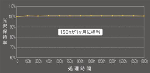 キセノンアーク灯 促進耐候性テスト(JIS-K2396)